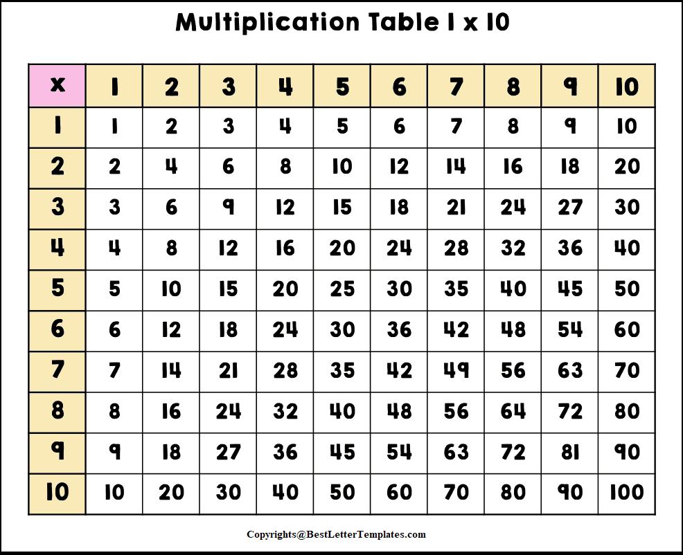 Printable Multiplication Table 1 To 10 PDF